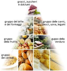 piramide_alimentare1