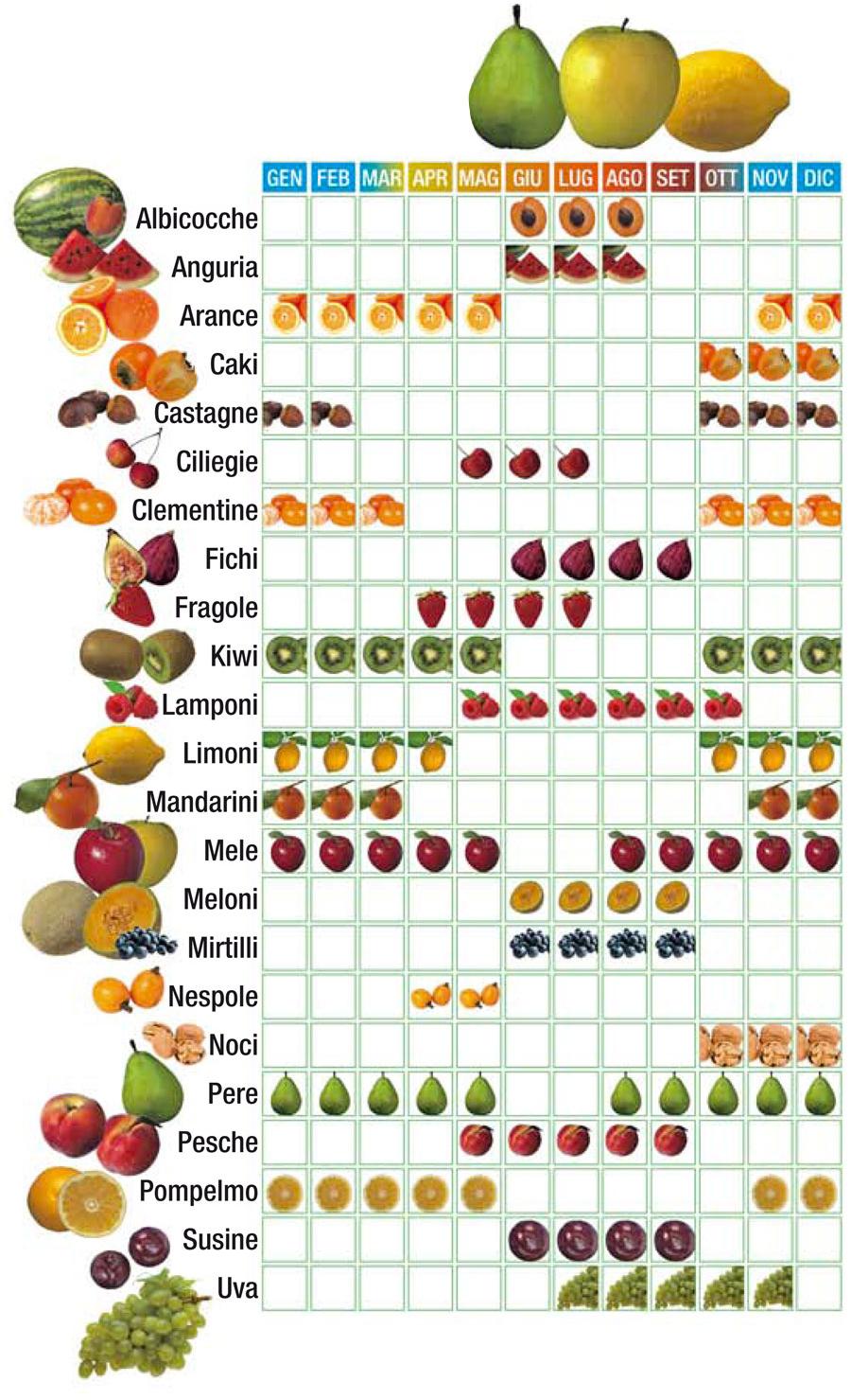 Verdura e frutta di stagione lamiacucinasenzalattosio for Frutta con la o iniziale