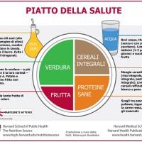Come comporre il piatto della salute